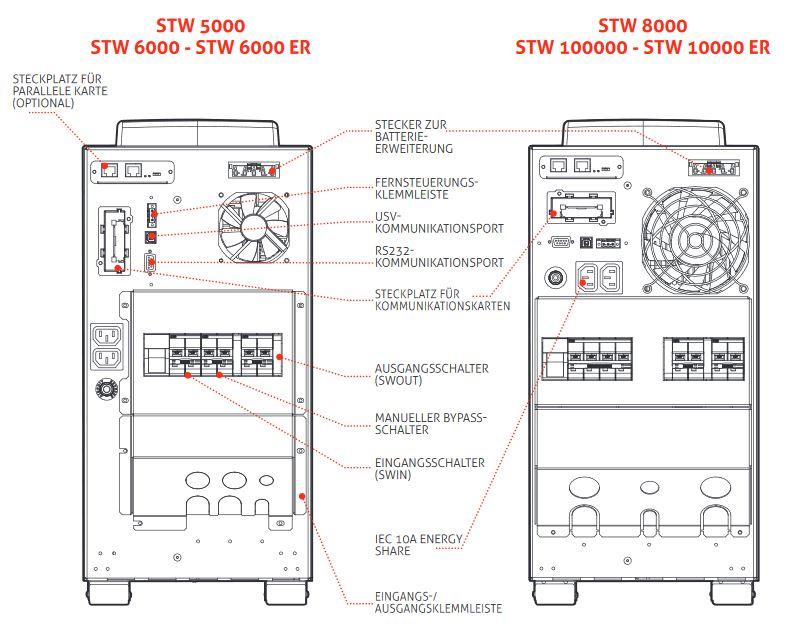 Sentinel Tower STW 5, 6, 8 und 10 kVA Online USV Anlagen mit Power Faktor 1von Riello UPS