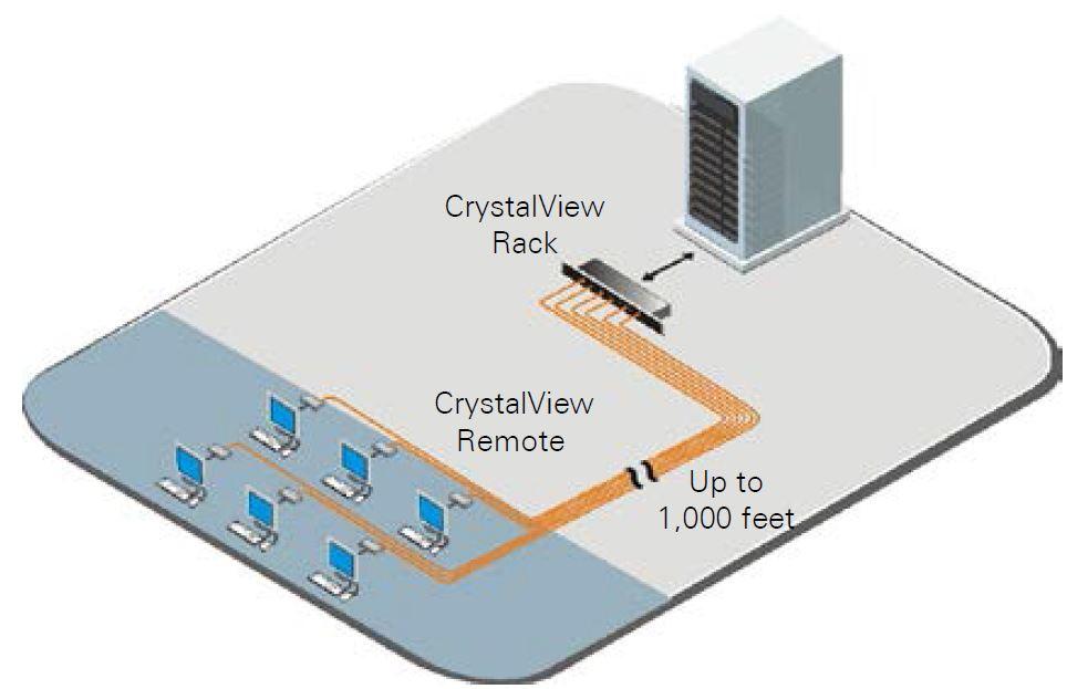 crystalview-cat5-rack-rose-electronics-vga-ps2-usb-kvm-extender-diagramm