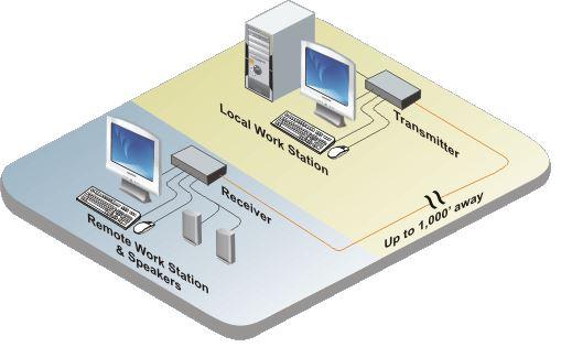 crystalview-cat5-rose-electronics-vga-ps2-usb-kvm-extender-diagramm