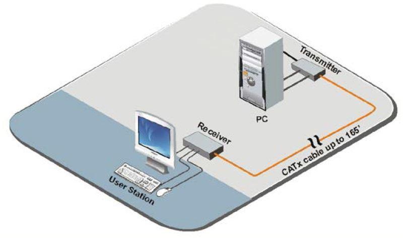 crystalview-dvi-mini-rose-electronics-dvi-usb-kvm-extender-50m-diagramm