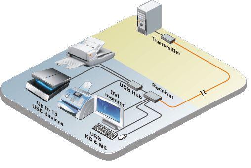 crystalview-ex-dvi-rose-electronics-dvi-usb-audio-extender-catx-100m-diagramm
