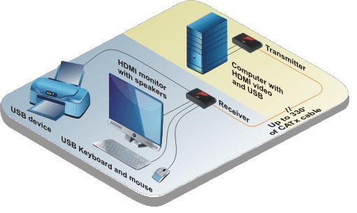 crystalview-ex-hdmi-rose-electronics-hdmi-usb-extender-catx-100m-diagramm-2