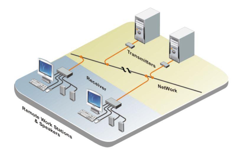 crystalview-extreme-rose-electronics-dvi-usb-audio-over-ip-extender-diagramm