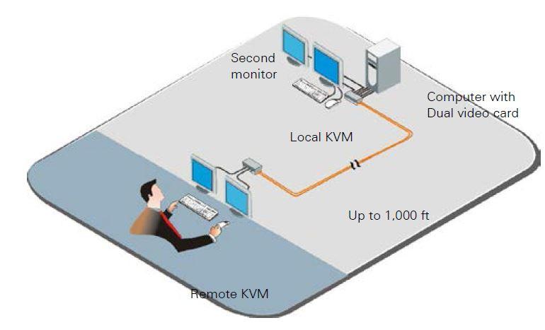 crystalview-plus-usb-rose-electronics-vga-usb-kvm-extender-catx-diagramm