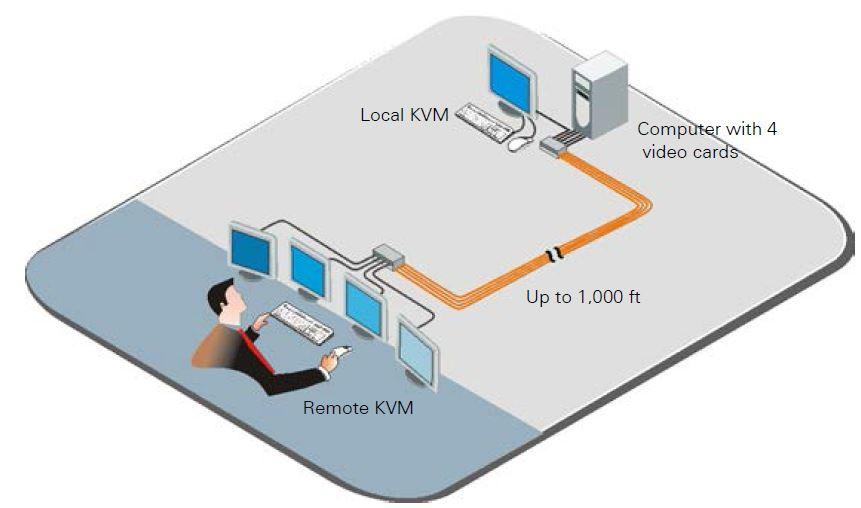 crystalview-plus-rose-electronics-kvm-extender-vga-ps2-300m-diagramm