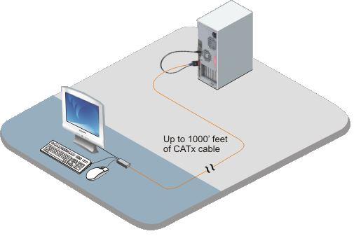 viewlink-catx-rose-electronics-vga-usb-ps2-kvm-extender-diagramm