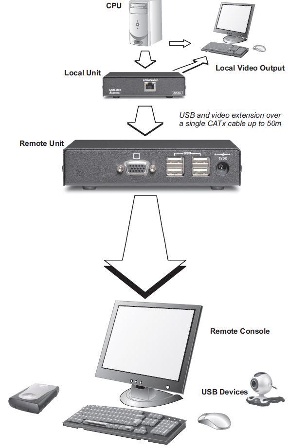 SD-VUE/50 USB & VGA Extender Scene Double - BellEquip