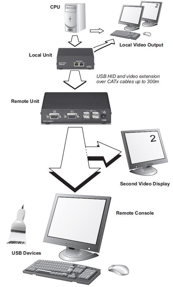 sdbx-u2-scene-double-usb-dual-head-vga-kvm-extender-diagramm