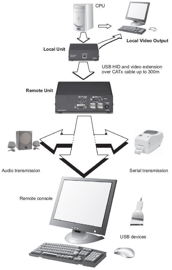 sdbx-ua1-scene-double-vga-usb-audio-kvm-extender-diagramm