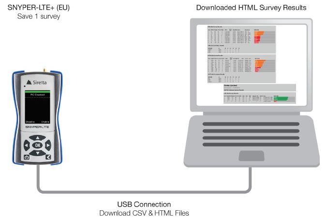 Snyper LTE+ Netzwerksignal Analysegerät mit 4G/LTE, 3G/UMTs und 2G/GMS von Siretta USB Verbindung