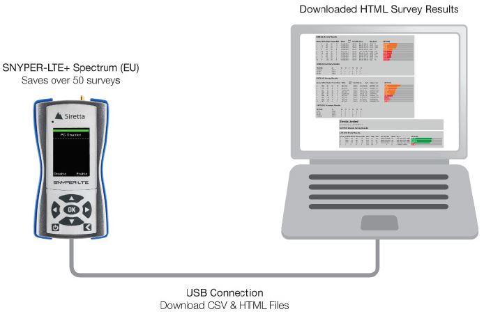 SNYPER LTE+ Spectrum 4G/3G/2G Netzwerkscanner von Siretta USB Verbindung